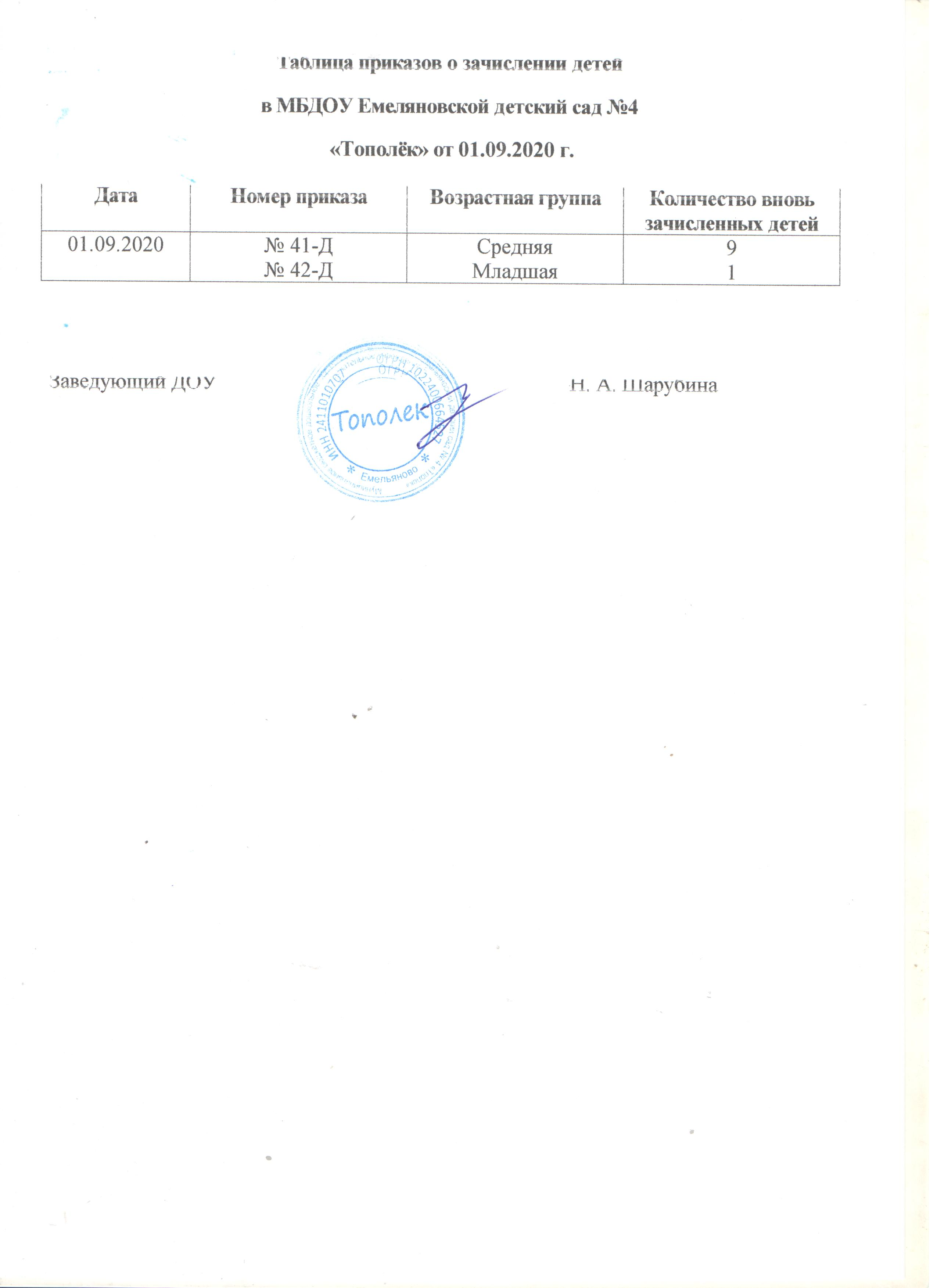 Таблица приказов о зачислении детей от 01.09.2020г
